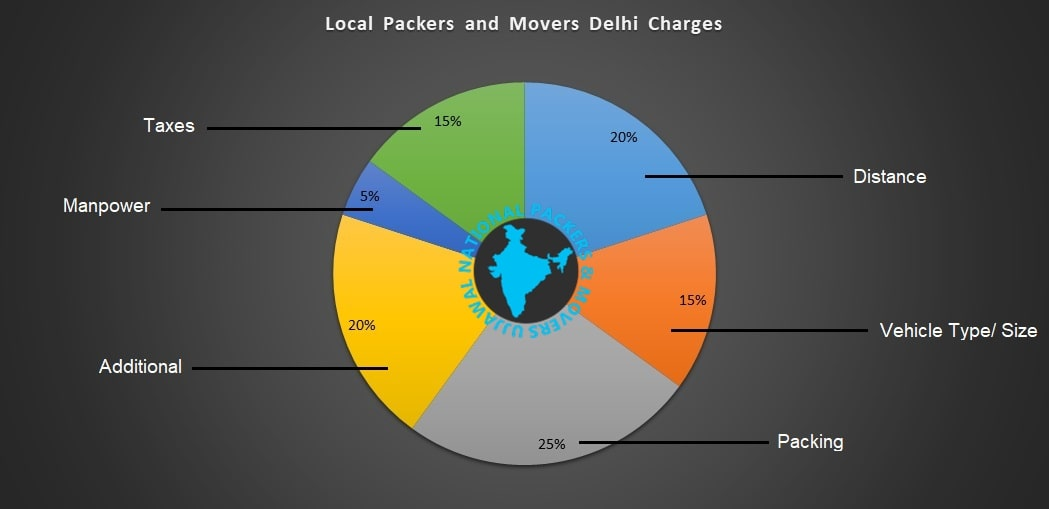 Local Packers and Movers Delhi Charges