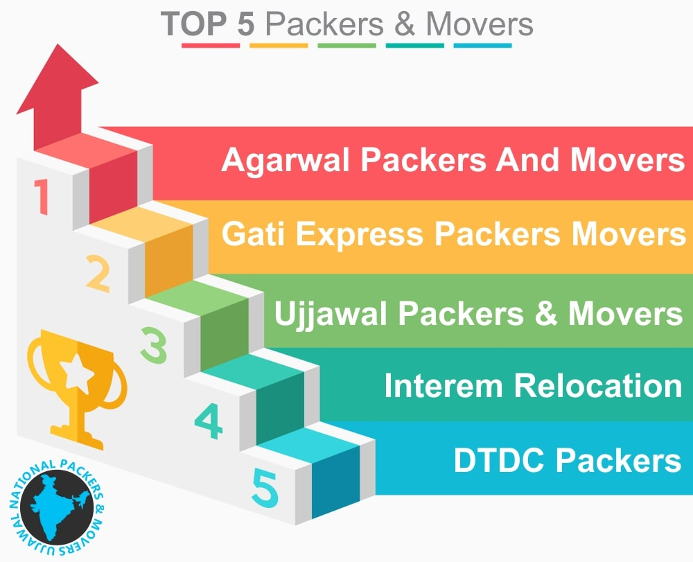 Top 5 Packers and Movers in Delhi